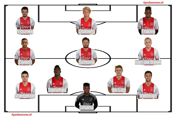 Opstellingen Ajax – FC Kopenhagen