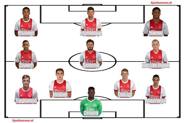 Opstellingen Ajax - AZ