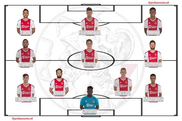Opstellingen Fortuna Sittard - Ajax