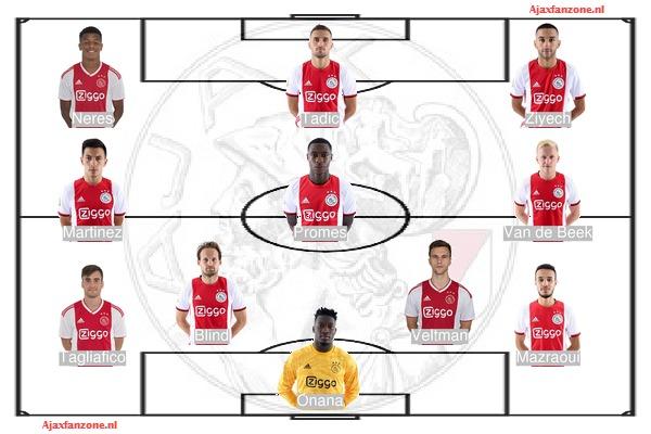 Opstellingen Ajax - FC Groningen